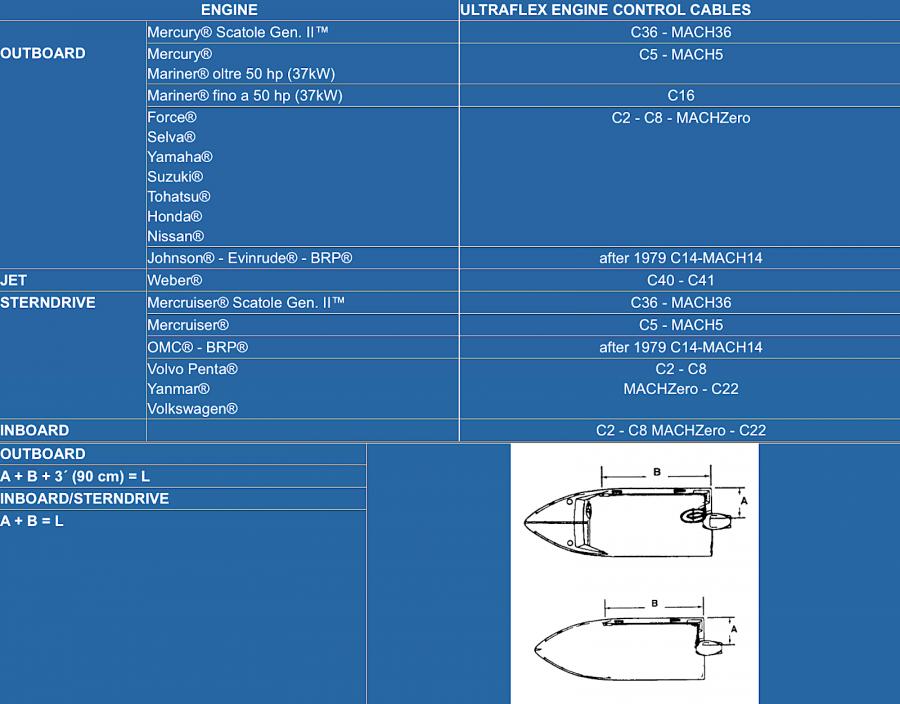 Ultraflex Schaltkabel C14 8/'// 2,44m Johnson Evinrude OMC Aussenborder Bootsmotor